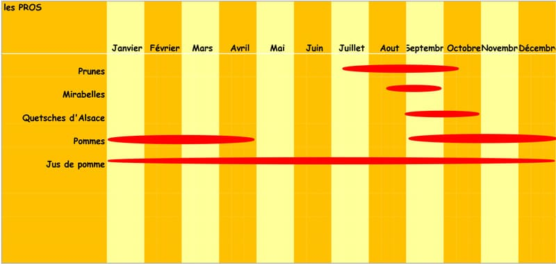 Le calendrier des fruits en Alsace